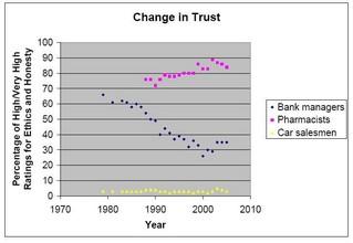 Change in Trust