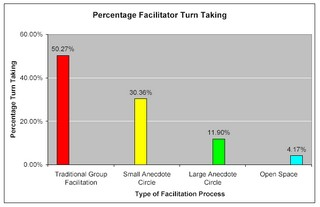 Facilitator Turn Taking