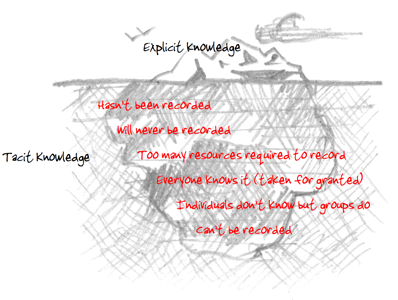 Tacit Iceberg