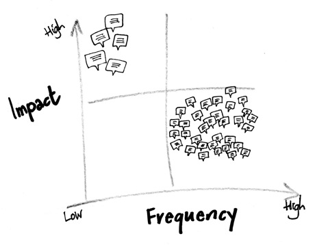 Impact frequency diagram 1