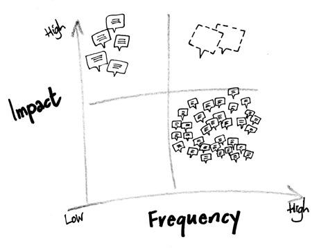 Impact frequency diagram II