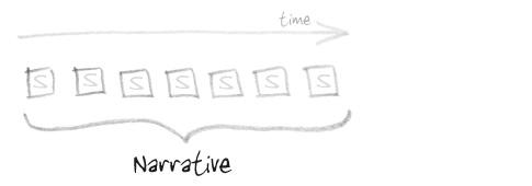 Anecdote_organisational_narrative_1