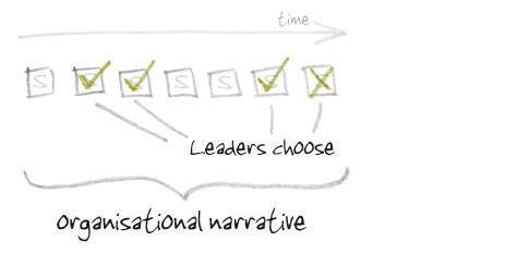 Anecdote_organisational_narrative_2