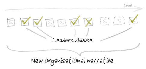 Anecdote_organisational_narrative_3