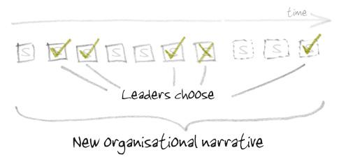 Anecdote_organisational_narrative_3