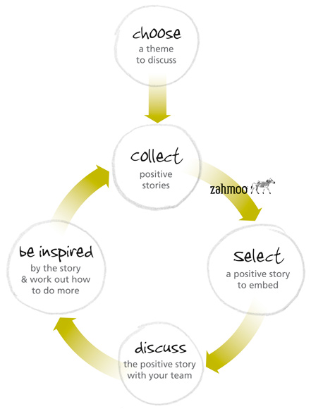 Embedding positive stories diagram