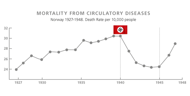 Mortality from Circulatory Diseases