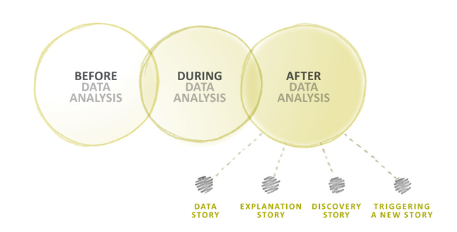 Before, During and After data analysis