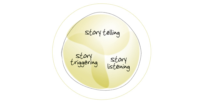 Three types of story work
