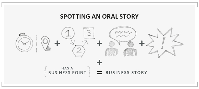 Story spotting framework