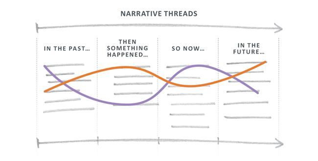 Narrative Threads
