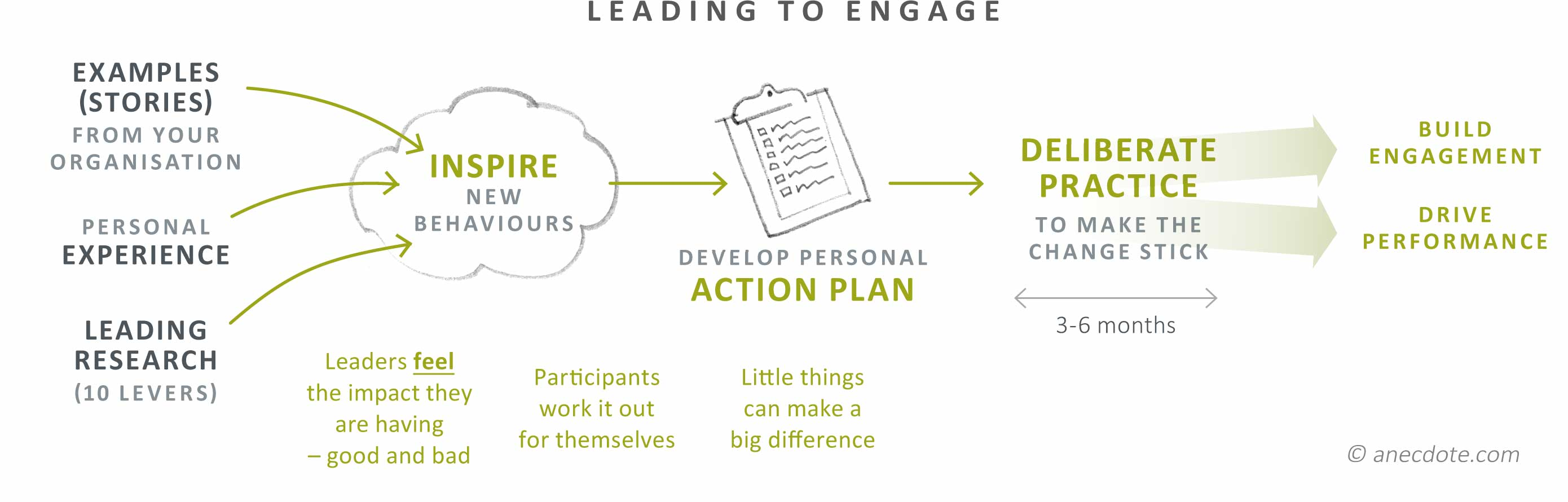 Leading to engage