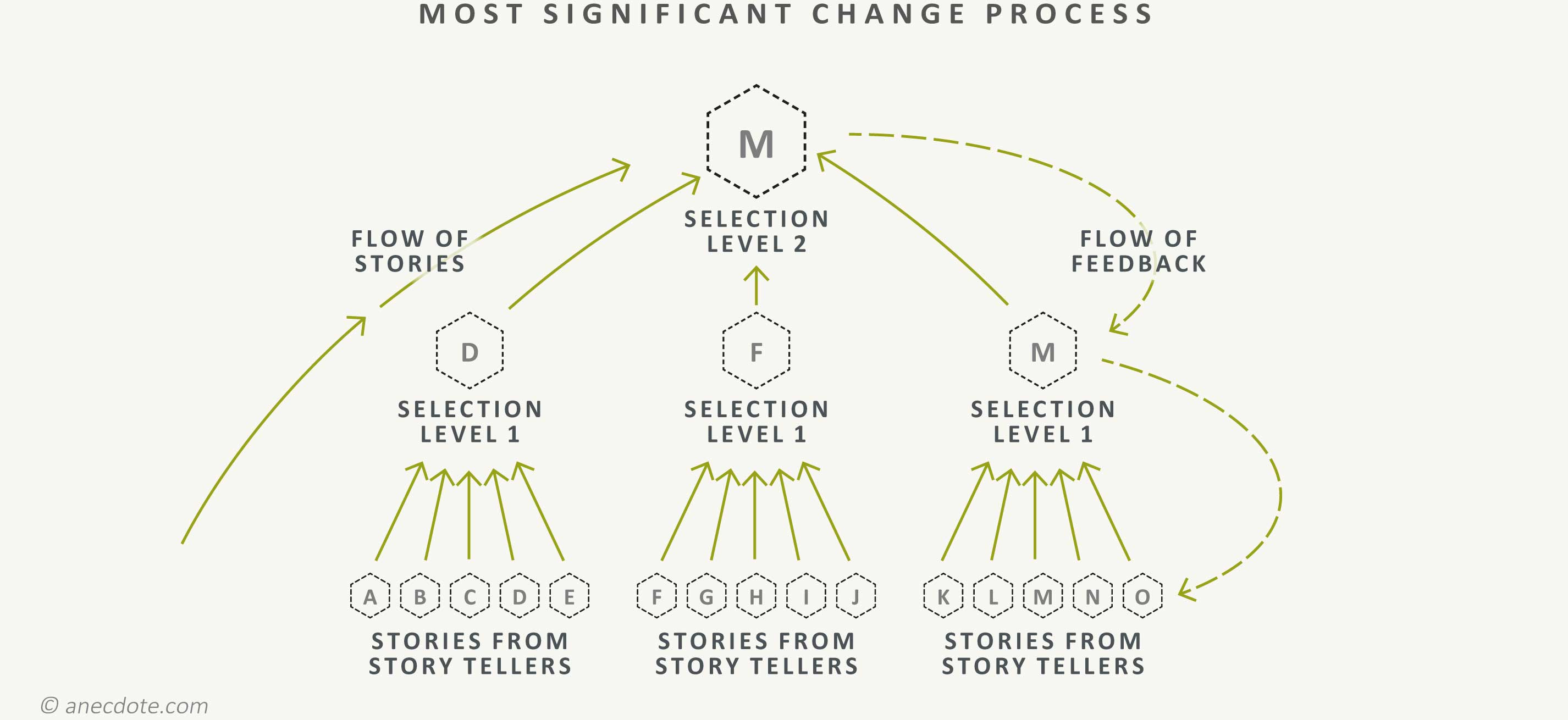 Most significant change process