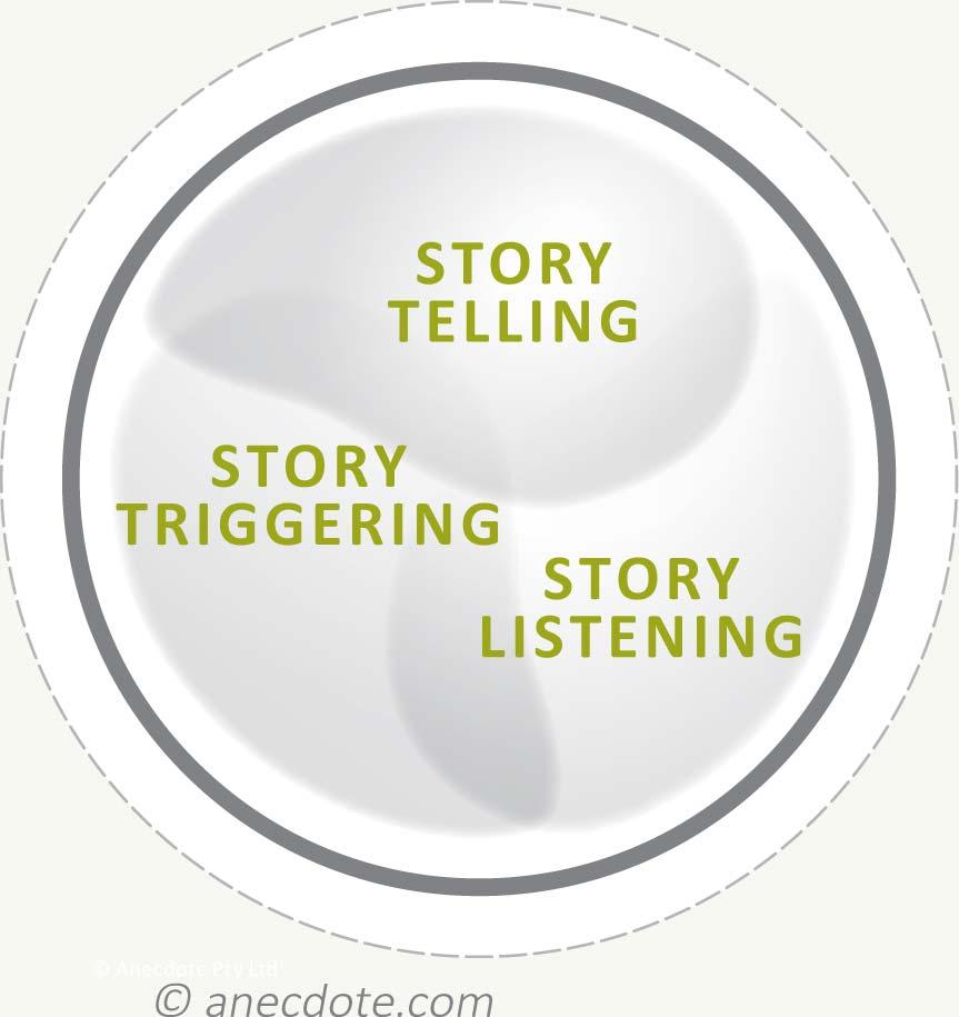 Story telling, story listening, story triggering diagram