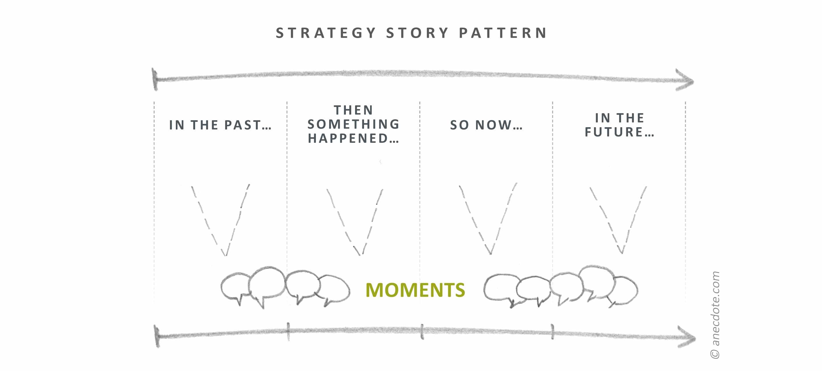 Strategy story pattern